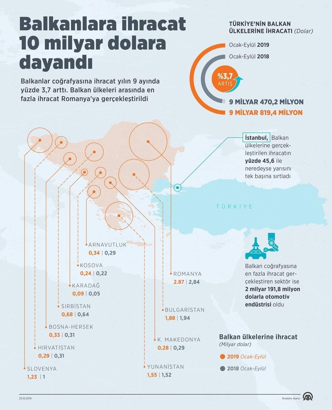 Balkan Ticareti
